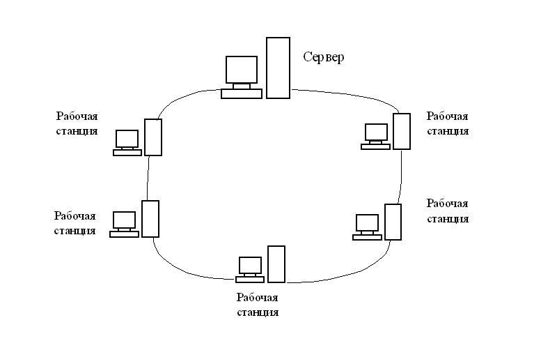 все компьютеры соединяются линией